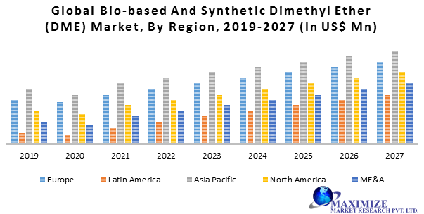 Global Bio-based and Synthetic Dimethyl Ether (DME) Market