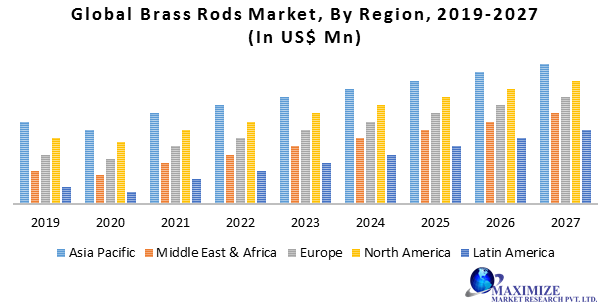 Global Brass Rods Market
