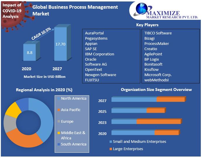 Global Business Process Management Market