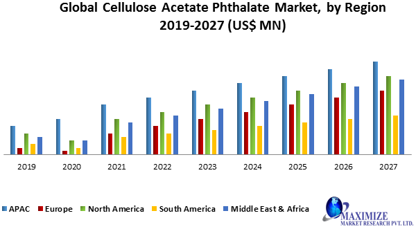 Global Cellulose Acetate Phthalate Market