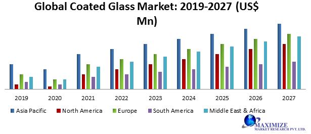 Global Coated Glass Market
