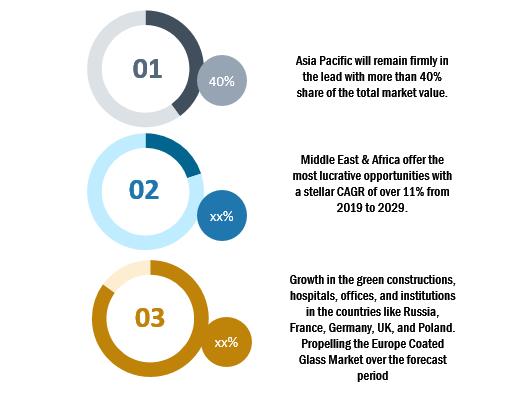 Global Coated Glass Market2
