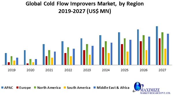 Global Cold Flow Improvers Market