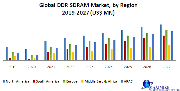 Global DDR SDRAM Market