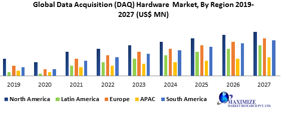 Global Data Acquisition (DAQ) Hardware Market