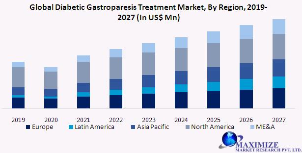 Global Diabetic Gastroparesis Treatment Market