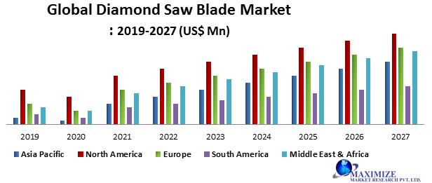 Global Diamond Saw Blade Market