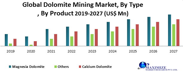 Global Dolomite Mining Market