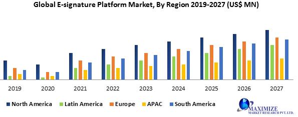 Global E-signature Platform Market