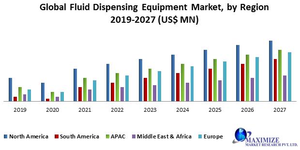 Global Fluid Dispensing Equipment Market