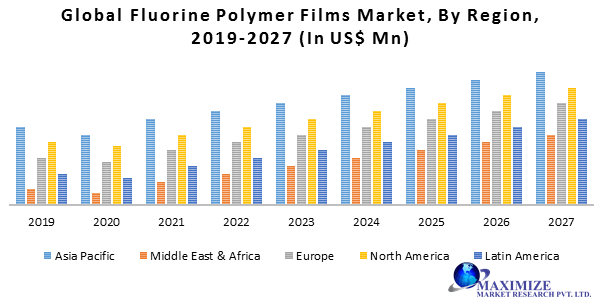 Global Fluorine Polymer Films Market