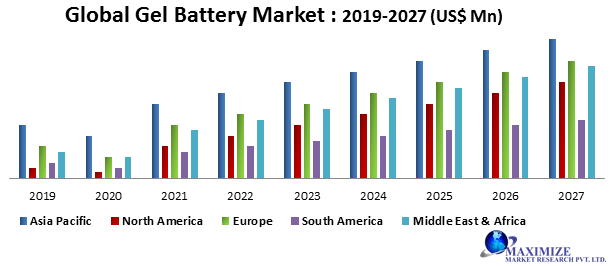 Global Gel Battery Market
