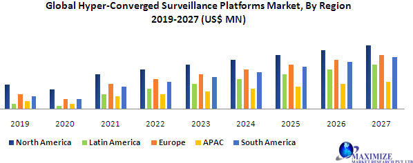 Global Hyper-Converged Surveillance Platforms Market