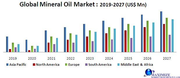 Global Mineral Oil Market