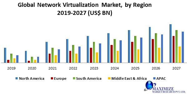 Global Network Virtualization Market