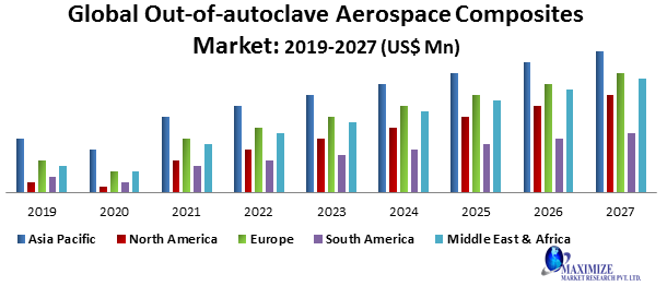 Global Out-of-autoclave Aerospace Composites Market