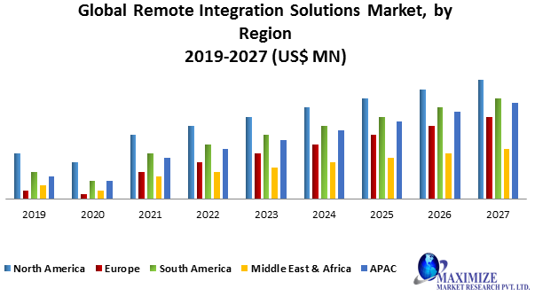 Global Remote Integration Solutions Market