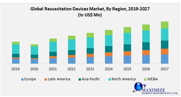 Global Resuscitation Devices Market