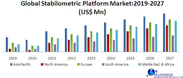 Global Stabilometric Platform Market