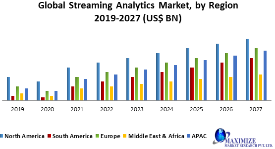 Global Streaming Analytics Market