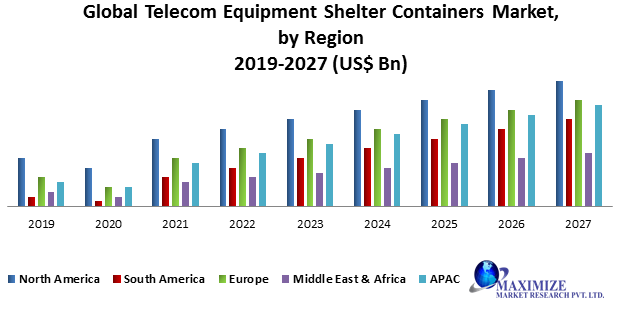 Global Telecom Equipment Shelter Containers Market