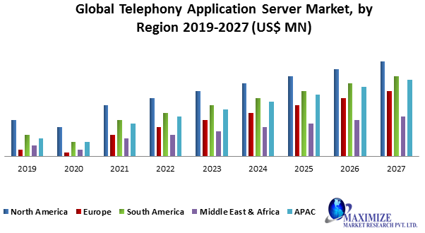 Global Telephony Application Server Market