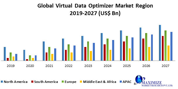 Global Virtual Data Optimizer Market