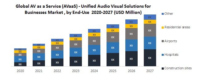 Global-AV-as-a-Service-AVaaS-Unified-Audio-Visual-Solutions-for-Businesses-Market