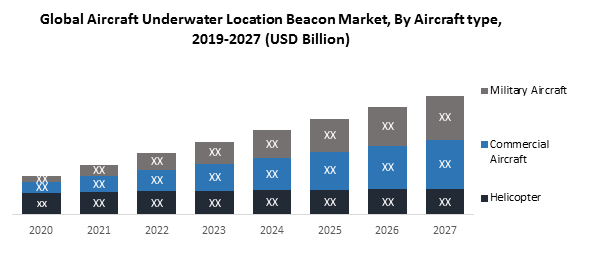 Global Aircraft Underwater Location Beacon Market
