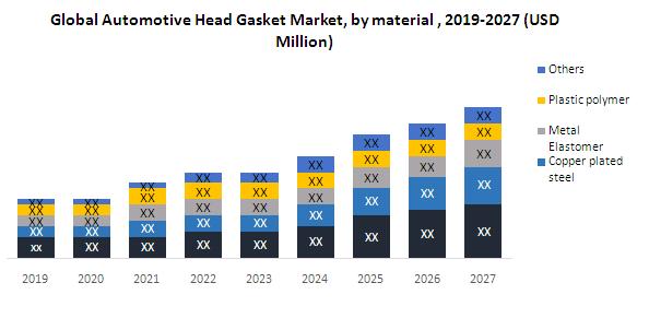 Global Automotive Head Gasket Market