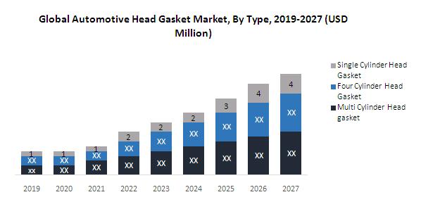 Global Automotive Head Gasket Market1