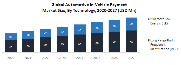 Global Automotive In-Vehicle Payment Market