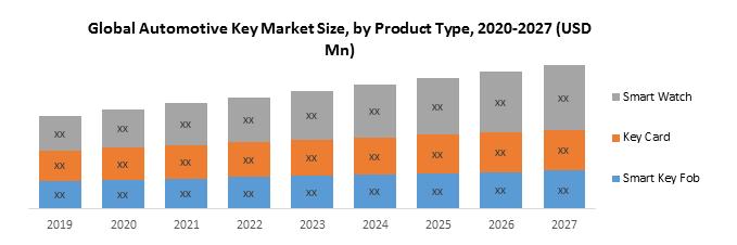 Global Automotive Key Market