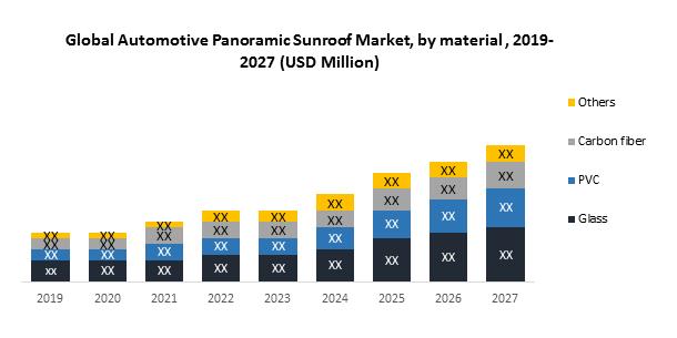 Global Automotive Panoramic Sunroof Market