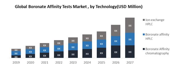 Global Boronate Affinity Tests Market