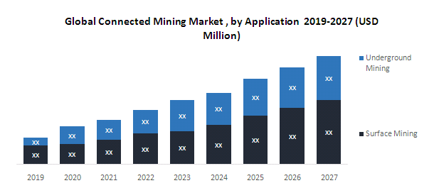 Global Connected Mining Market