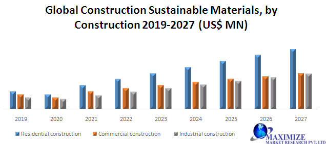 Global Construction Sustainable Materials Market
