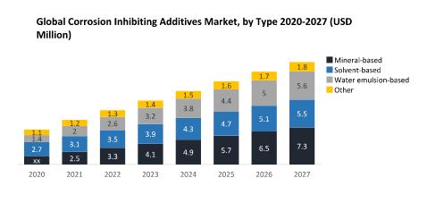 Global Corrosion Inhibiting Additives Market