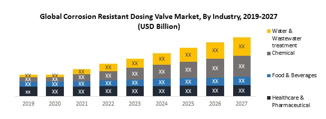 Global Corrosion Resistant Dosing Valve Market