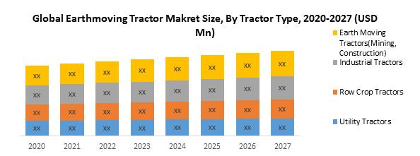 Global Earthmoving Tractor Makret