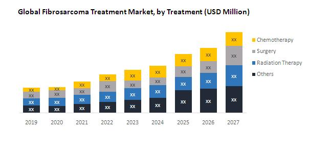 Global Fibrosarcoma Treatment Market
