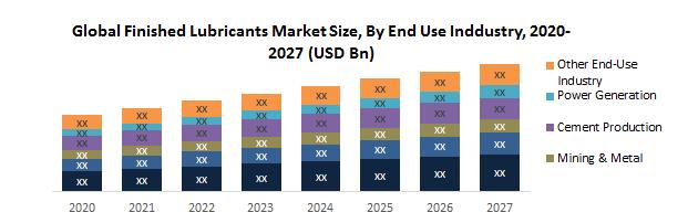 Global Finished Lubricants Market