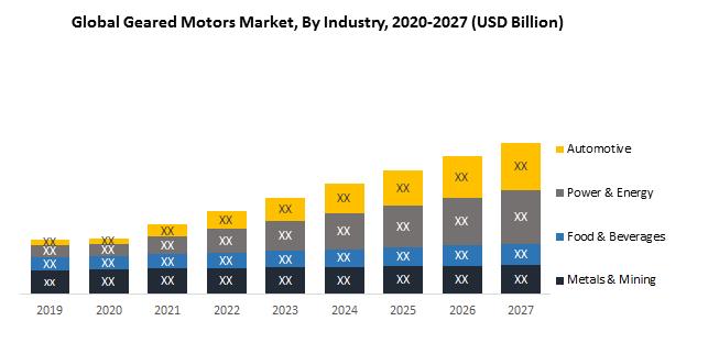 Global Geared Motors Market