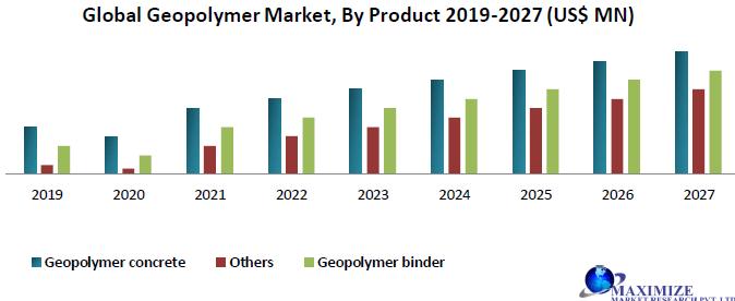 Global Geopolymer Market