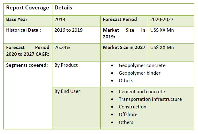 Global Geopolymer Market1