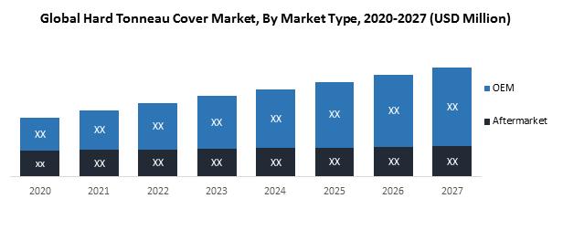Global Hard Tonneau Cover Market1