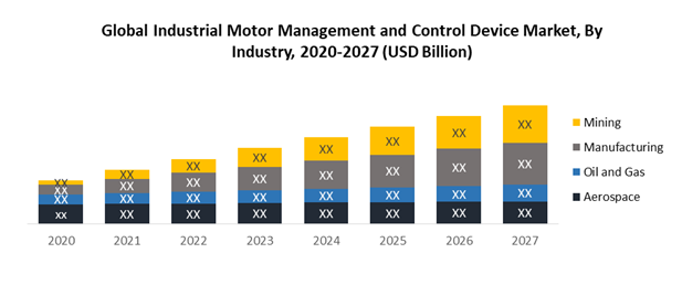 Global Industrial Motor Management and Control Device Market