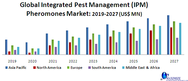 Global Integrated Pest Management (IPM) Pheromones Market