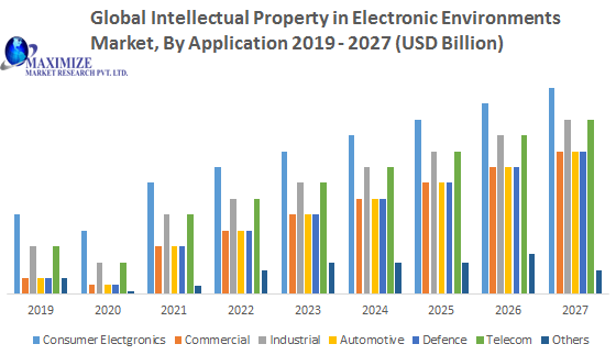 Global Intellectual Property in Electronic Environments Market