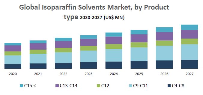 Global Isoparaffin Solvents Market